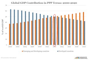 5% Domestic Business Growth Just Doesn't Cut It! 20% + Global Business Does image Global GDP pg 49