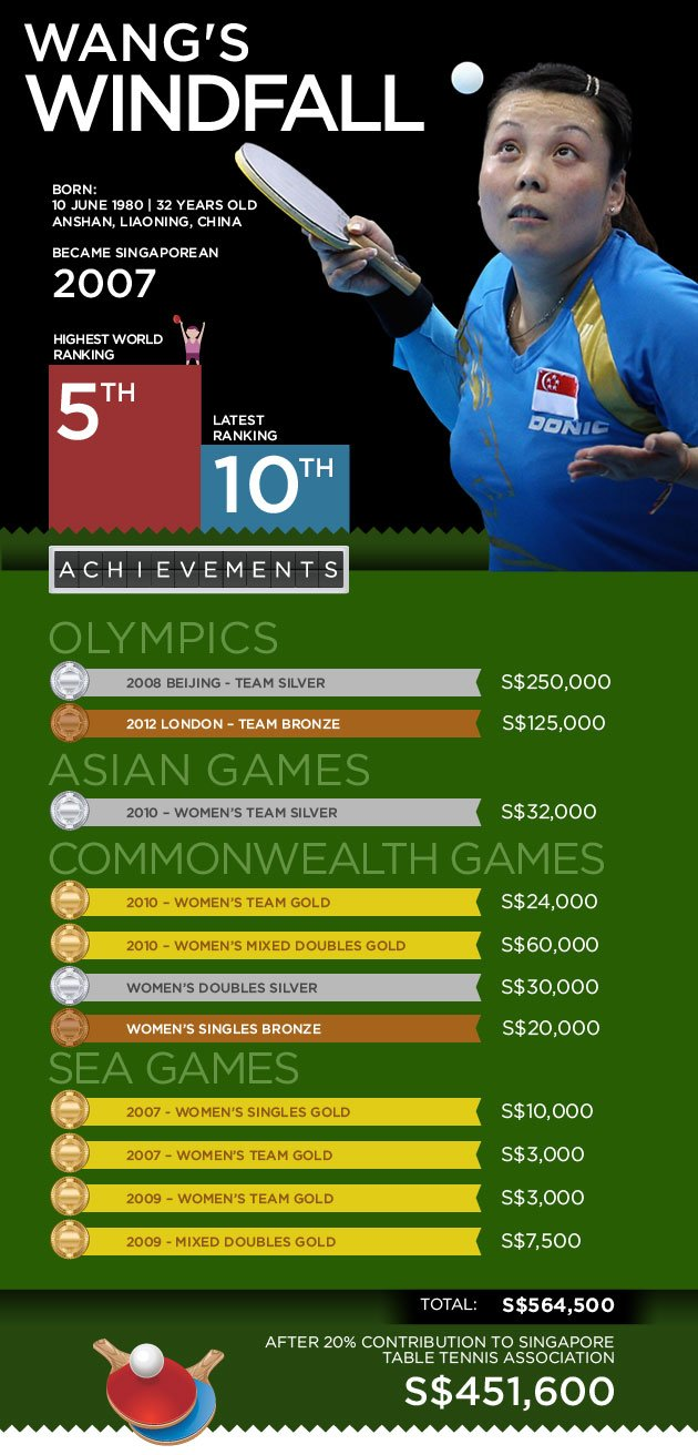 Wang Yuegu's winnings. (Yahoo! graphic/Candice Ng)