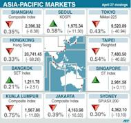 Asian markets were mixed on Friday following an uneven set of data from the United States, while sentiment was weighed by news that Spain's credit rating had been slashed