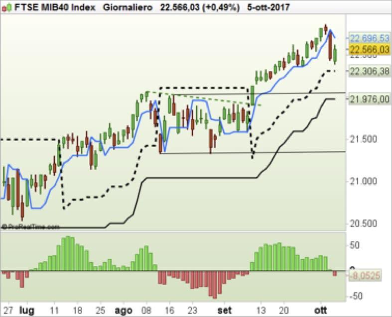 Ftse MIB40 index: operatività valida per la giornata