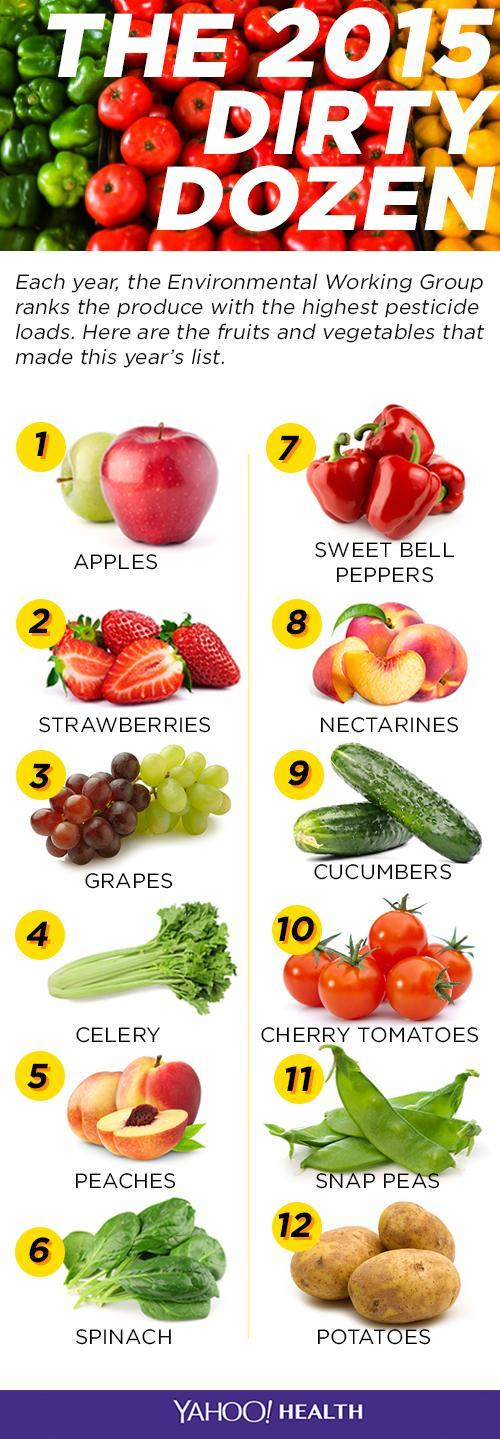most healthy fruit juice dirty dozen fruits