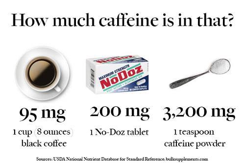 How Many Milligrams Of Caffeine In A Teaspoon Coffee
