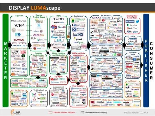 LumaScape chart