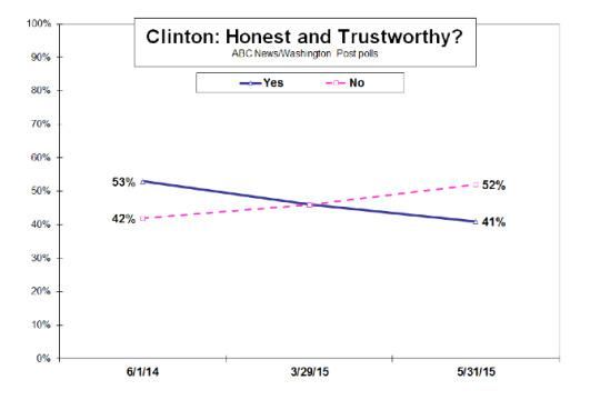 More Americans distrust Hillary Clinton than trust her