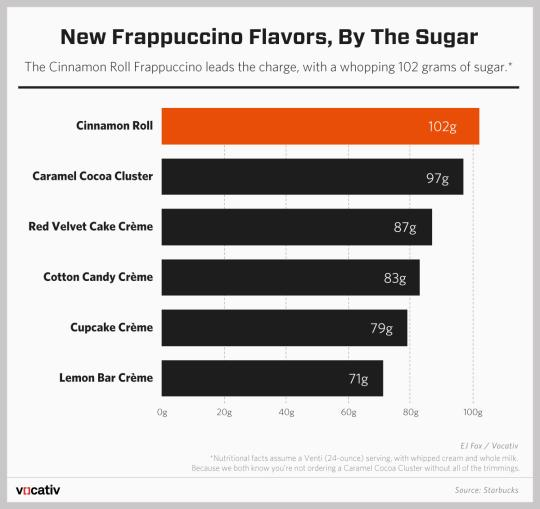 Starbucks' New Frappuccino Flavors Are Mostly Sugar