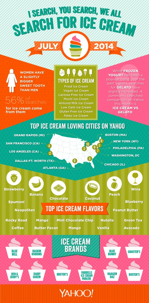 The Internet Knows About Your Ice Cream Obsession