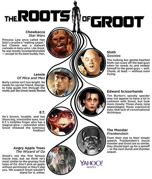 Where Have You Seen 'Guardians of the Galaxy's' Groot Before?