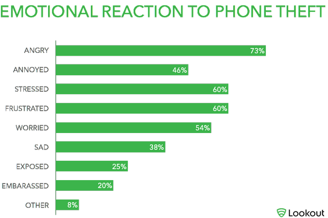 Two-Thirds of Americans Would Put Themselves in Danger to Retrieve a Stolen Phone