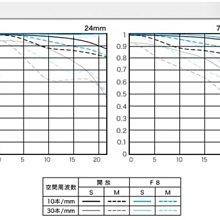 【eWhat億華】Canon EF 24-70mm F2.8 L II USM 最新二代 24-70F2.8II 平輸 6D 5D4 77D 適用【1】