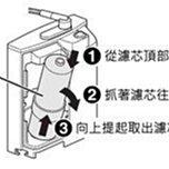 有現貨 國際牌電解水機濾心 P37MJRC 適用 TK7408 TK7206 TK7208 TK8030 PJA38