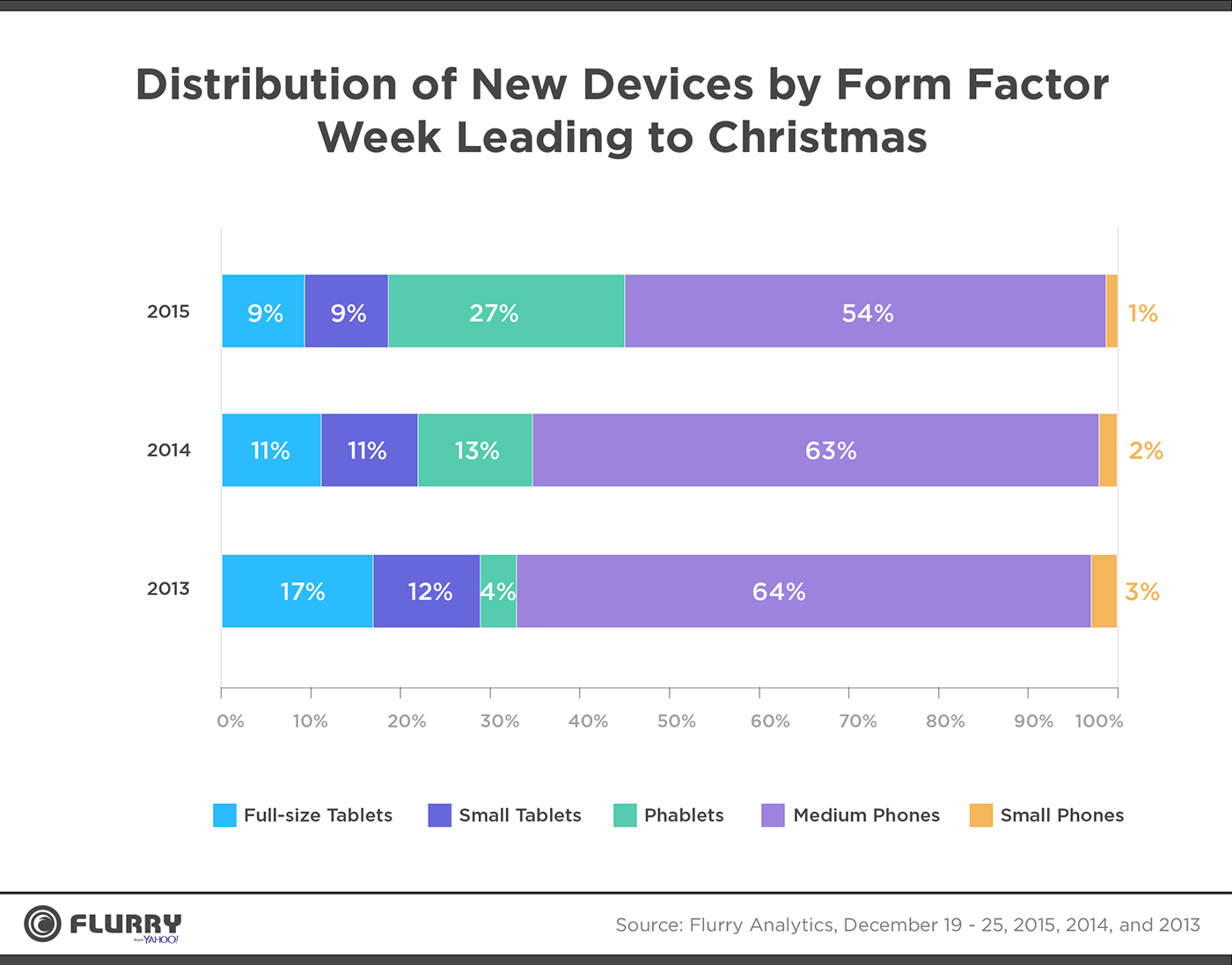 Distribution of New Devices by Form Factor Week Leading to Christmas - Full size tablets, small tablets, phablets, medium phones, small phones