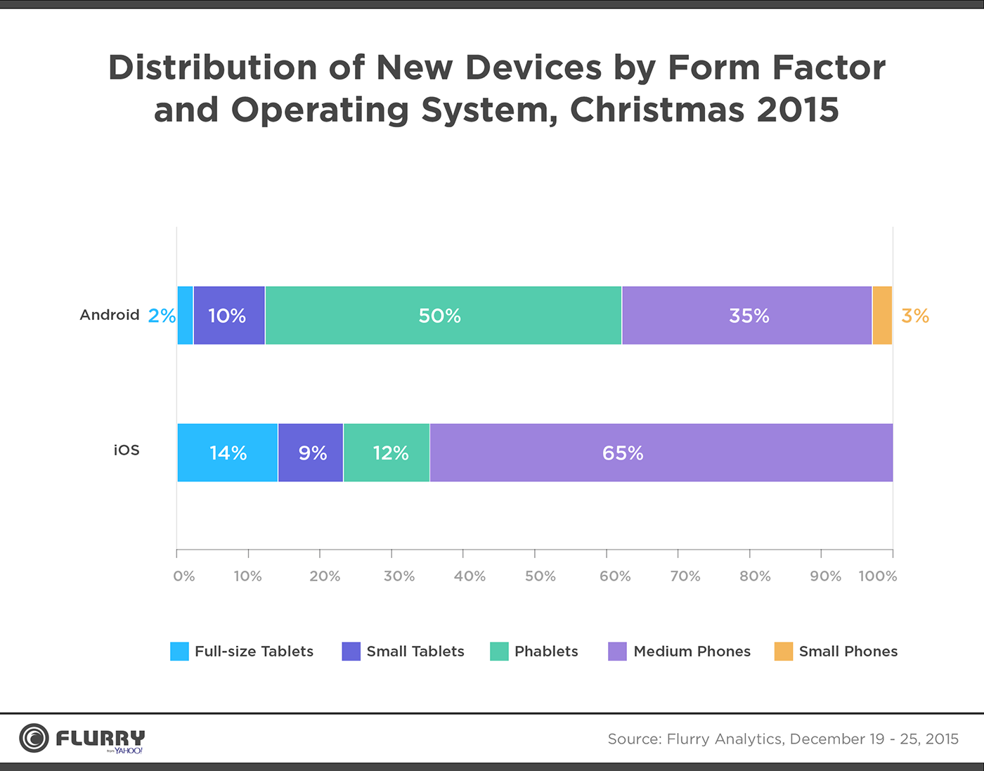 Distribution of New Devices by Form Factor and Operating System, Christmas 2015 - Full size tablets, small tablets, phablets, medium phones, small phones