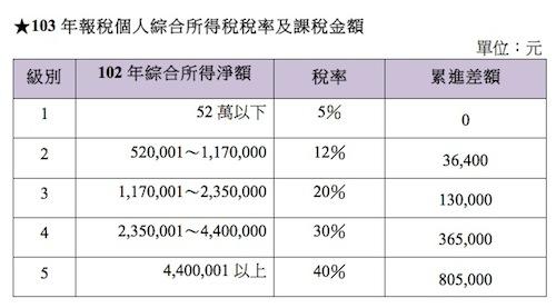 一百零一年度個人出售房屋未申報或已申報而未能提出證明 文件之財產交易所得標準_插圖