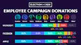 FAANG employees give most often to Sanders and Warren, snub Biden
