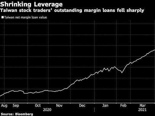 看圖論市:台灣股市融資餘額出現自2015年以來最大降幅
