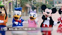 香港迪士尼2020財年淨虧27億港元創新高,已連虧6年