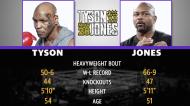Mad Bets: Mike Tyson vs. Roy Jones Jr. fight preview