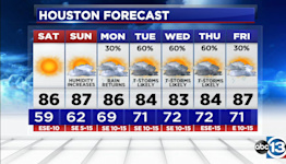 Expect great weather this weekend, rain chances return next week
