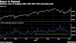 U.S. Futures, Asia Stocks Dip as Bond Yields Jump: Markets Wrap