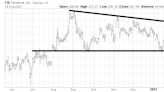 Stocks Going Nowhere Fast