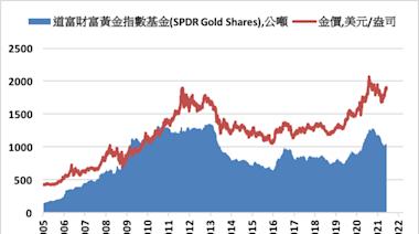 《貴金屬》COMEX黃金期貨上漲1% ETF持有量增加