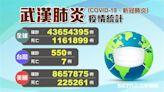 不斷更新/全球「4365萬人」確診!疫情嚴峻10國一覽