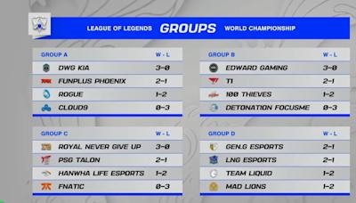 【S11世界賽】《英雄聯盟》歐美第三天苦吞 6 連敗,本屆八強可能無西方戰隊