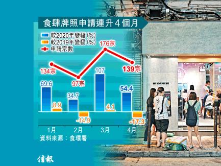 食肆信心回升 申牌開業增67%