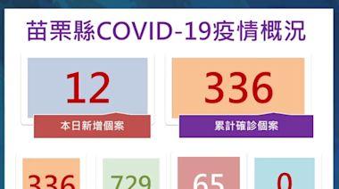 苗栗新增12例 徐耀昌:移工群聚感染已見下降趨勢