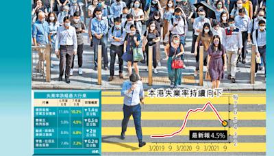 失業率4.5%連降7月 跌幅放緩
