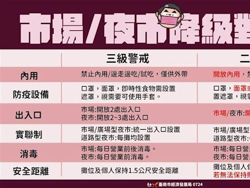 台南防疫懶人包/6張圖看懂降級指引 開放內用禁邊走邊吃