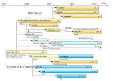 Darwin (operating system)