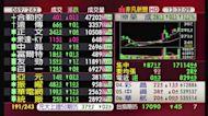 5分鐘看台股/2021/04/22收盤最前線