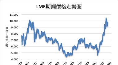 《金屬》生產以及疫情擔憂 LME基本金屬漲跌互見