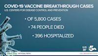 CDC: small percentage of vaccinated still getting COVID-19
