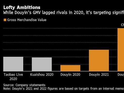 字節跳動在大型IPO之前設定新的目標:1850億美元的新業務