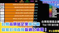 台灣高價值企業排行榜 這家公司直接贏過台積電!