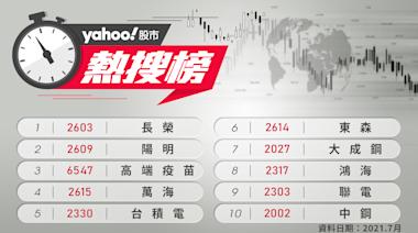 7月Yahoo奇摩股市熱搜榜出爐! 航運、鋼鐵搶盡風頭...「這檔」翻漲三倍成大飆股
