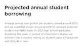 College-Bound Grads Could Exit With $38K Student Loan Debt