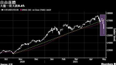 台股縮窄跌幅收盤創14個月最大下跌 國安基金官員安撫市場
