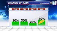 Heat continues despite brief shower chances today