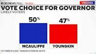 Virginia governor's race neck-and-neck: CBS News poll
