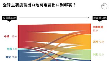 四問中國疫苗出口:利益交換還是大國責任?中印如何競爭?有助全球接種嗎?
