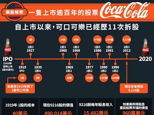 【美股解密】一隻上市逾百年的股票——可口可樂