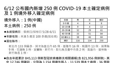 指揮中心:台灣新增250例本土個案、26死