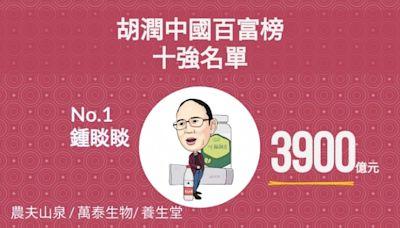 2021胡潤百富榜:中國首富大洗牌鍾睒睒問鼎 雙馬跌出前三 - 經濟通 ET Net