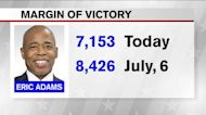 Eric Adams' lead shrinks again in latest ranked choice results