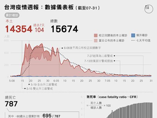 疫情週報:台灣疫情數據儀表板,三級警報解除