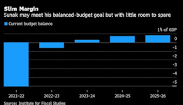 Sunak's Budget Boost Comes With Warning on U.K. Debt Costs