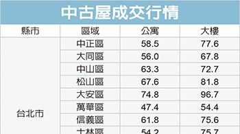 台北蛋白區公寓 房價親民